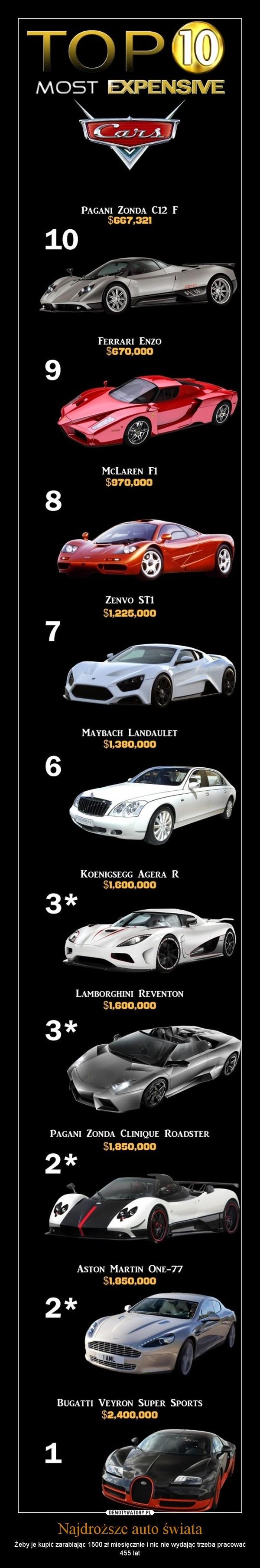 Najdroższe auto świata – Żeby je kupić zarabiając 1500 zł miesięcznie i nic nie wydając trzeba pracować 455 lat