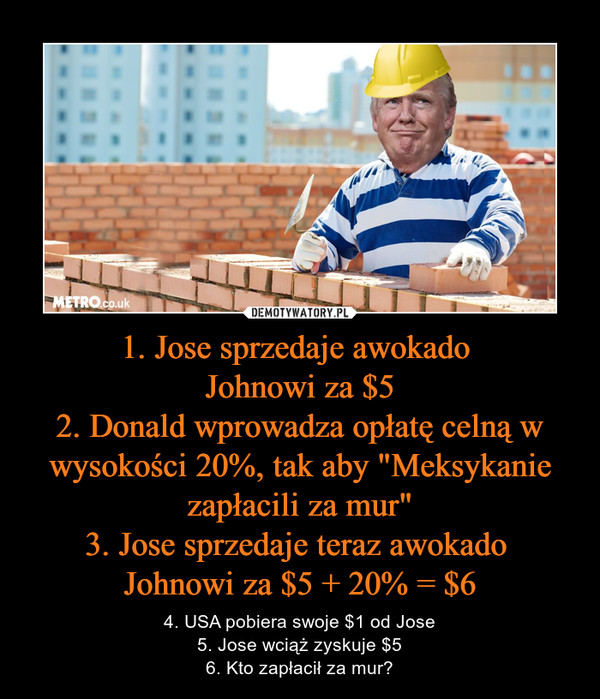 """1. Jose sprzedaje awokado Johnowi za $52. Donald wprowadza opłatę celną w wysokości 20%, tak aby """"Meksykanie zapłacili za mur""""3. Jose sprzedaje teraz awokado Johnowi za $5 + 20% = $6 – 4. USA pobiera swoje $1 od Jose5. Jose wciąż zyskuje $56. Kto zapłacił za mur?"""