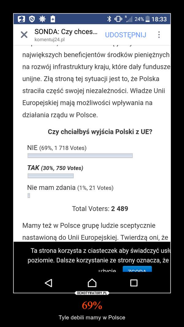 69% – Tyle debili mamy w Polsce