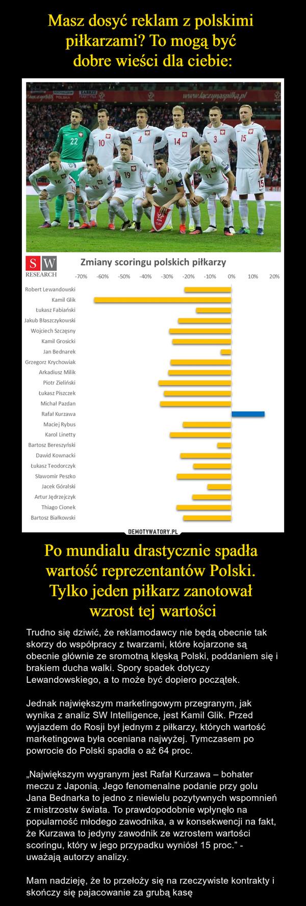 """Po mundialu drastycznie spadła wartość reprezentantów Polski. Tylko jeden piłkarz zanotował wzrost tej wartości – Trudno się dziwić, że reklamodawcy nie będą obecnie tak skorzy do współpracy z twarzami, które kojarzone są obecnie głównie ze sromotną klęską Polski, poddaniem się i brakiem ducha walki. Spory spadek dotyczy Lewandowskiego, a to może być dopiero początek. Jednak największym marketingowym przegranym, jak wynika z analiz SW Intelligence, jest Kamil Glik. Przed wyjazdem do Rosji był jednym z piłkarzy, których wartość marketingowa była oceniana najwyżej. Tymczasem po powrocie do Polski spadła o aż 64 proc. """"Największym wygranym jest Rafał Kurzawa – bohater meczu z Japonią. Jego fenomenalne podanie przy golu Jana Bednarka to jedno z niewielu pozytywnych wspomnień z mistrzostw świata. To prawdopodobnie wpłynęło na popularność młodego zawodnika, a w konsekwencji na fakt, że Kurzawa to jedyny zawodnik ze wzrostem wartości scoringu, który w jego przypadku wyniósł 15 proc."""" - uważają autorzy analizy.Mam nadzieję, że to przełoży się na rzeczywiste kontrakty i skończy się pajacowanie za grubą kasę"""