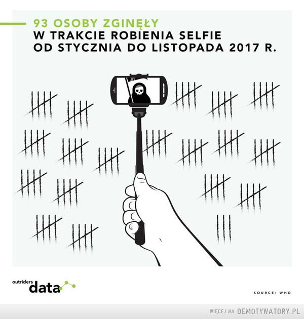 Zabójcze selfie –  93 OSOBY ZGINĘŁYW TRAKCIE ROBIENIA SELFIEOD STYCZNIA DO LISTOPADA 2017 R.
