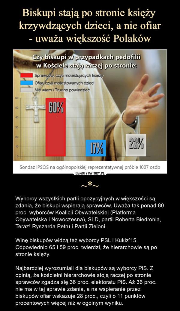 ~*~ – Wyborcy wszystkich partii opozycyjnych w większości są zdania, że biskupi wspierają sprawców. Uważa tak ponad 80 proc. wyborców Koalicji Obywatelskiej (Platforma Obywatelska i Nowoczesna), SLD, partii Roberta Biedronia, Teraz! Ryszarda Petru i Partii Zieloni.Winę biskupów widzą też wyborcy PSL i Kukiz'15. Odpowiednio 65 i 59 proc. twierdzi, że hierarchowie są po stronie księży.Najbardziej wyrozumiali dla biskupów są wyborcy PiS. Z opinią, że kościelni hierarchowie stoją raczej po stronie sprawców zgadza się 36 proc. elektoratu PiS. Aż 36 proc. nie ma w tej sprawie zdania, a na wspieranie przez biskupów ofiar wskazuje 28 proc., czyli o 11 punktów procentowych więcej niż w ogólnym wyniku.