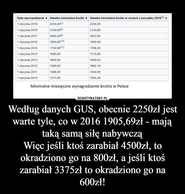 Według danych GUS, obecnie 2250zł jest warte tyle, co w 2016 1905,69zł - mają taką samą siłę nabywcząWięc jeśli ktoś zarabiał 4500zł, to okradziono go na 800zł, a jeśli ktoś zarabiał 3375zł to okradziono go na 600zł! –
