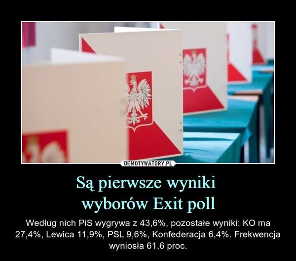 Są pierwsze wyniki wyborów Exit poll – Według nich PiS wygrywa z 43,6%, pozostałe wyniki: KO ma 27,4%, Lewica 11,9%, PSL 9,6%, Konfederacja 6,4%. Frekwencja wyniosła 61,6 proc.